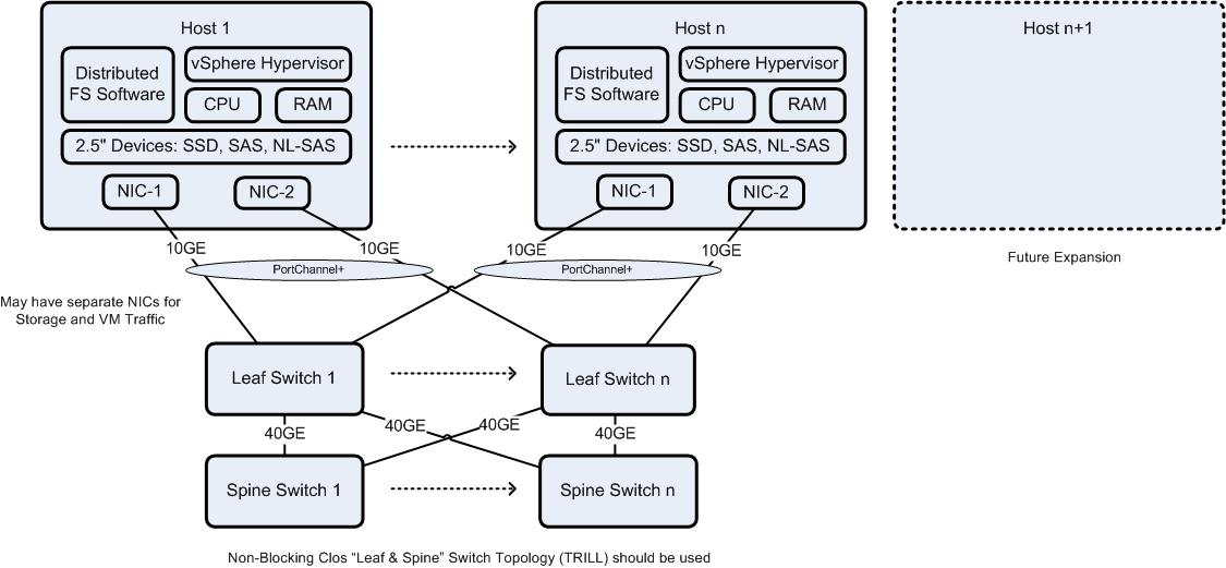 Hyper Converged Computing