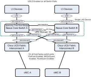 End-to-End Network QoS for vSphere 5 1 with Cisco UCS and Nexus