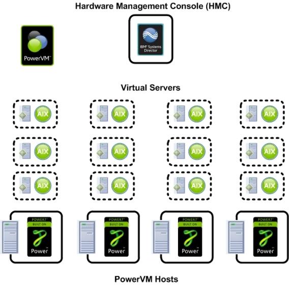 PowerVM_Compute