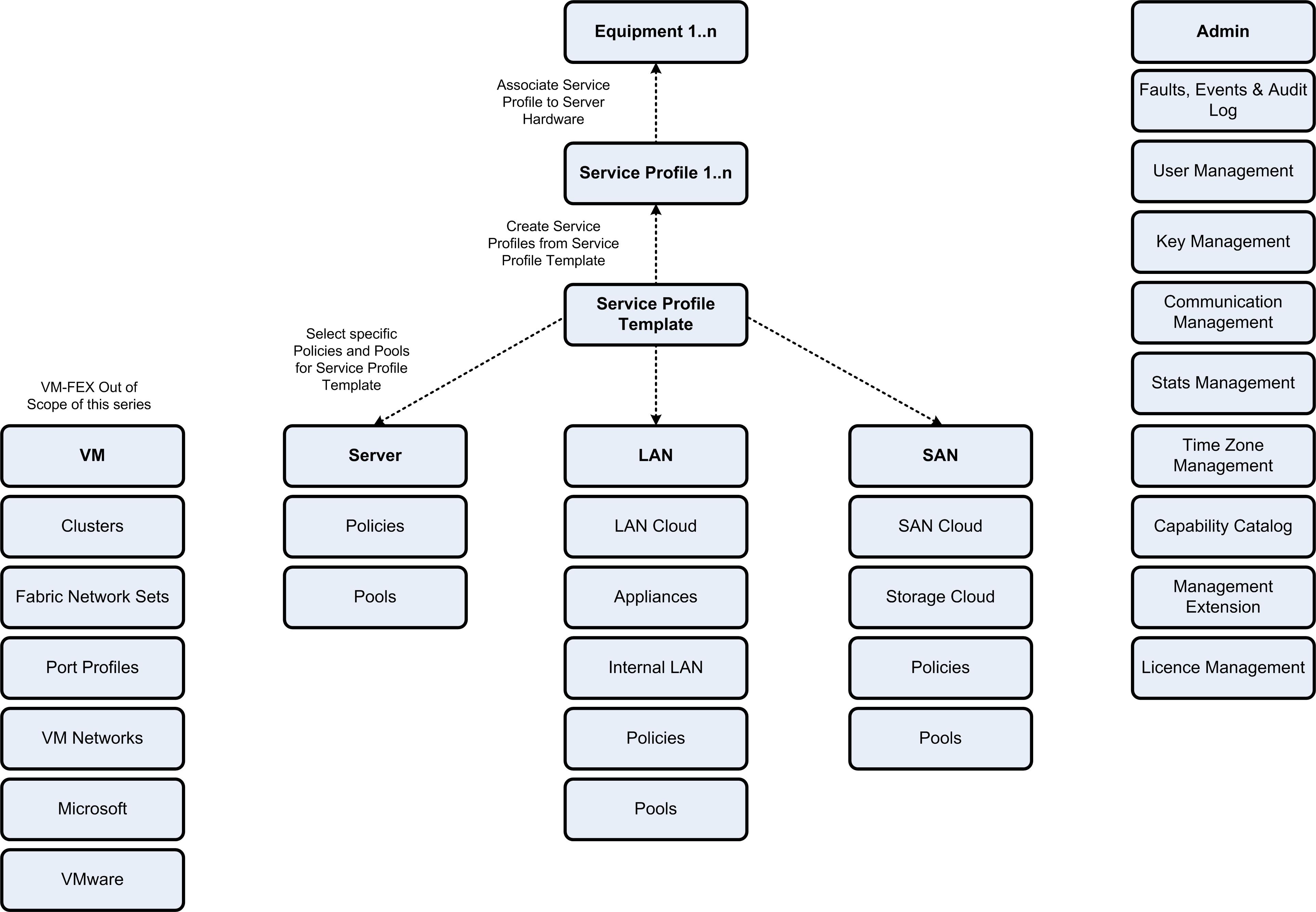 cisco ucs configuration guide for vsphere part 1 overview rh vcdx133 com cisco ucs director admin guide cisco ucs director administration guide