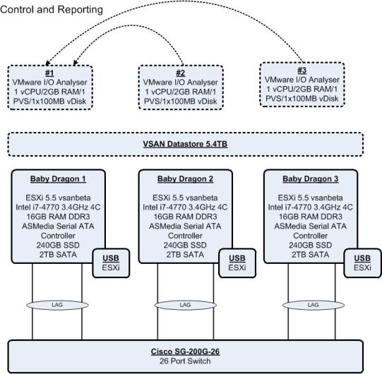 VSAN Home Lab Testing VMware IO Analyser