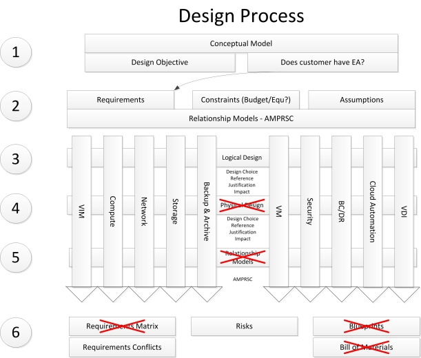 Design_Strategy_Overview