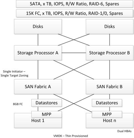 Design_Strategy_Storage