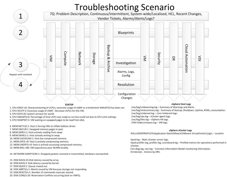 Troubleshooting_Scenario