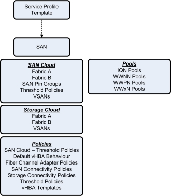 UCS SAN Overview