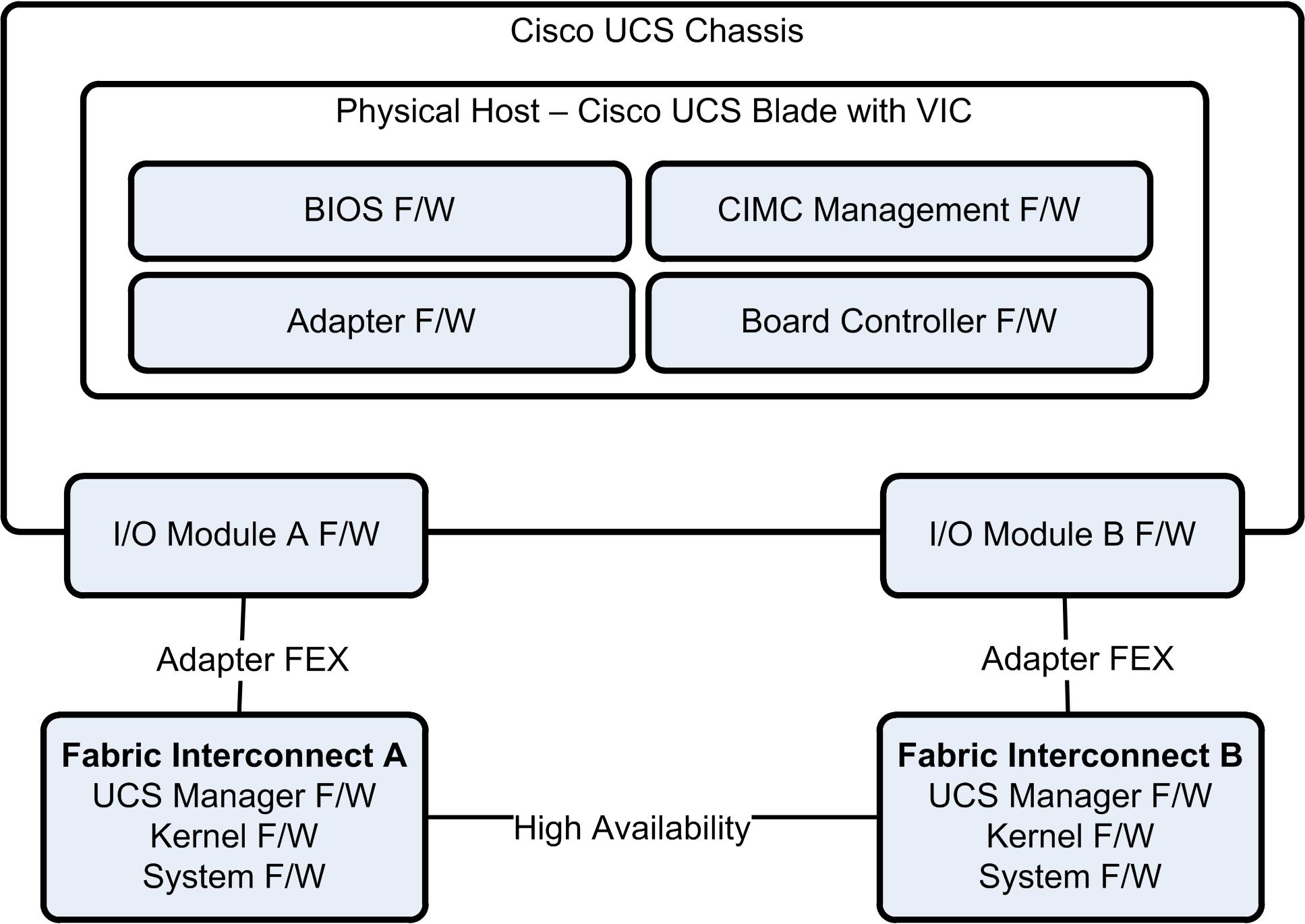 Cisco UCS Configuration Guide for vSphere – Part 7