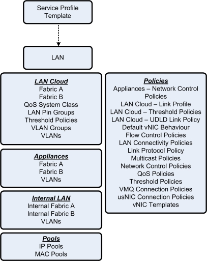 UCS_LAN_Overview