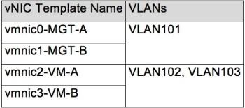 UCS_LAN_vNIC_Templates_VLANs_Config