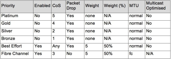 UCS_QoS_System_Class_Config