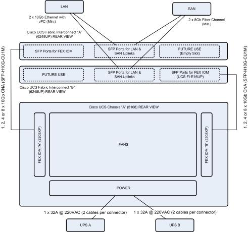UCS_Rack_Cabling_Rear