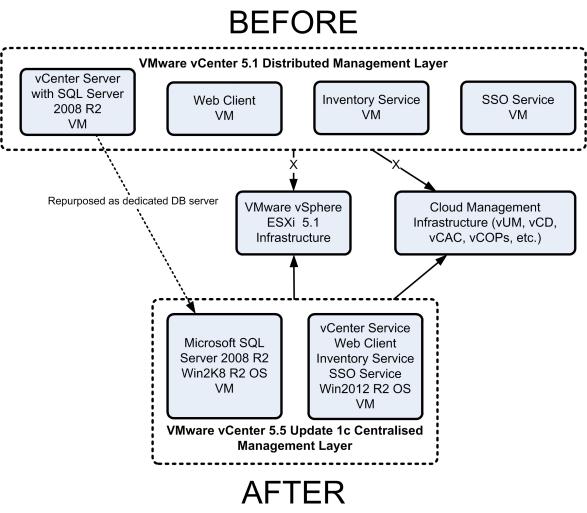 vSphere 5.1 to 5.5 upgrade