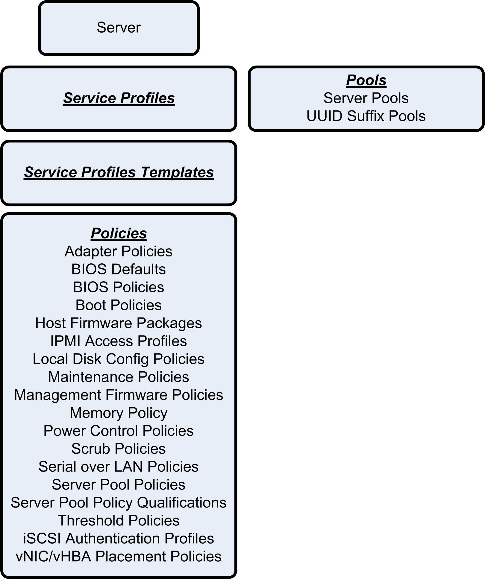 cisco ucs manager storage management guide