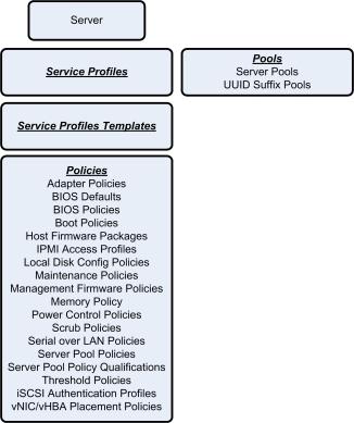 UCS Server Overview