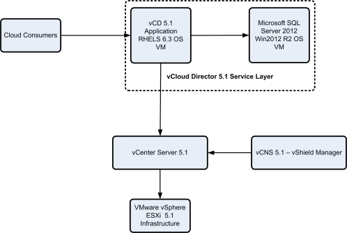 vCD_Overview