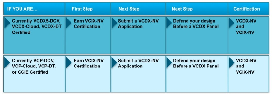 VCDX-NV Paths