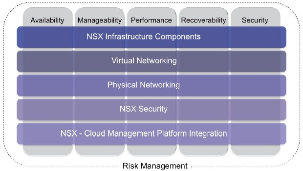 Vcdx nv explained vcdx133 the vcdx nv blueprint and handbook and application are now available at the vmware certification site i have blogged about vcdx nv before and i tweeted malvernweather Gallery