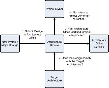 IT_Architecture_Review_Process