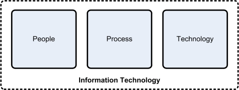 IT_People_Process_Technology