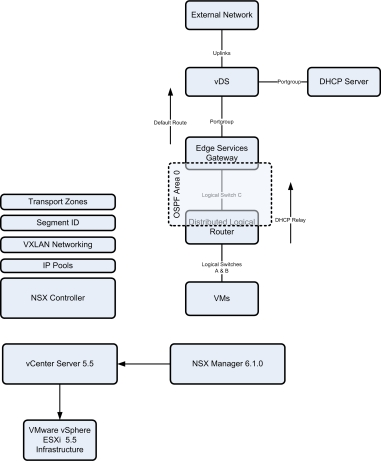 NSX_DLR_ESG_OSPF_Overview
