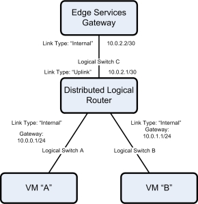 nsx_dlr_overview