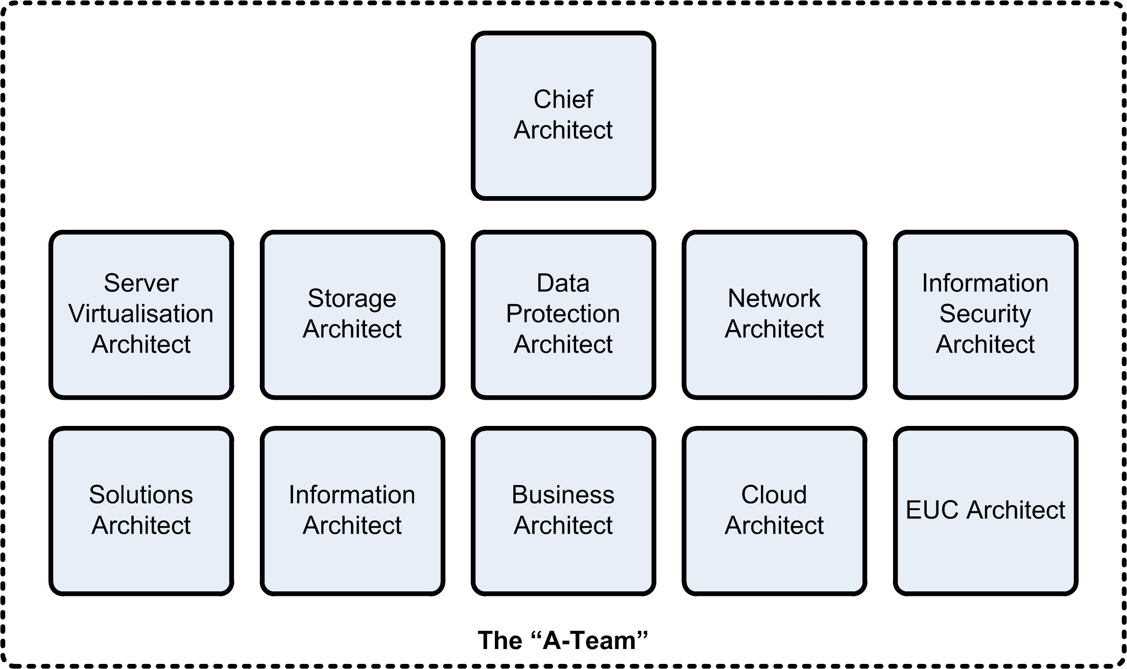 It transformation part 2 the a team for Enterprise architect skills