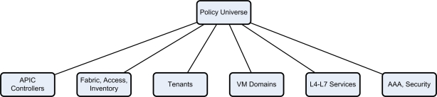 Cisco_ACI_Policy_Universe