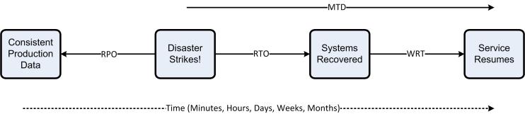 RPO_RTO_WRT_MTD