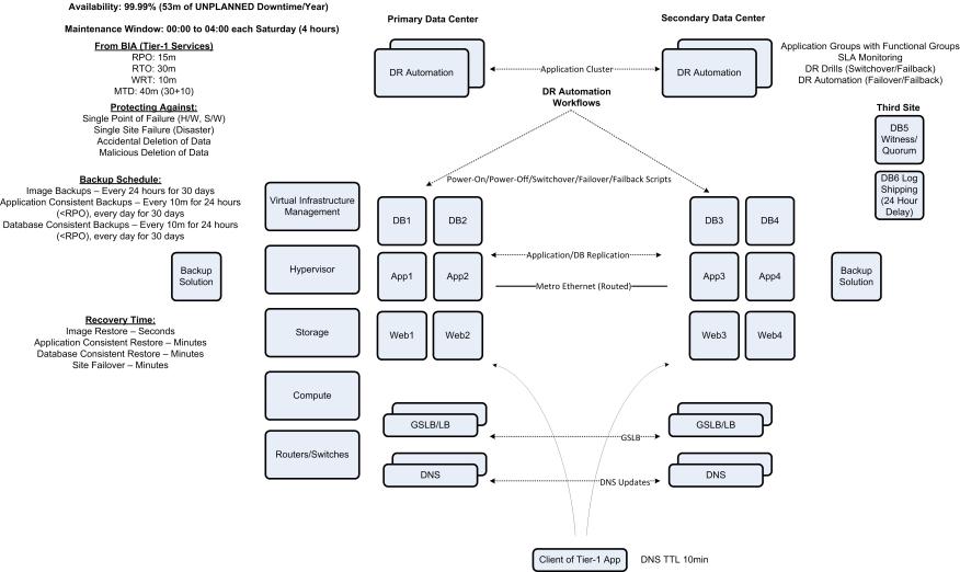 VCDX Availability Explained