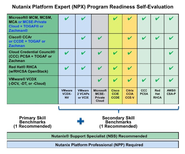 npx_self_evaluation