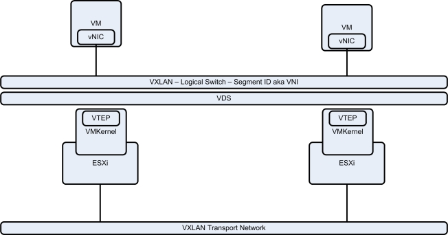 NSX-v_Troubleshooting_VXLAN