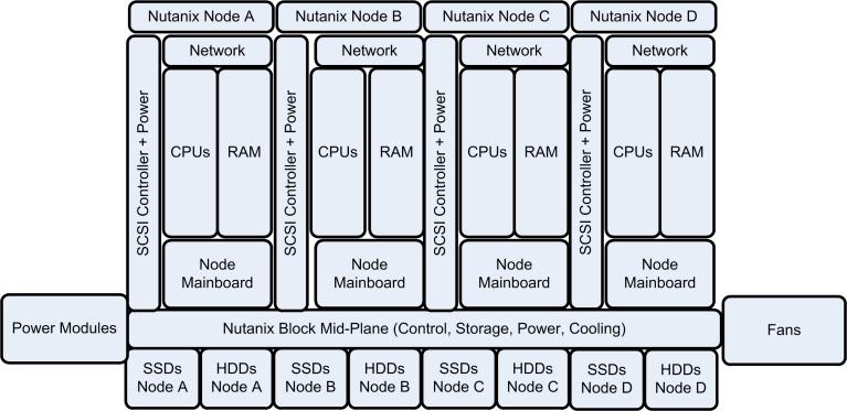 Nutanix_XCP_Hardware_Architecture