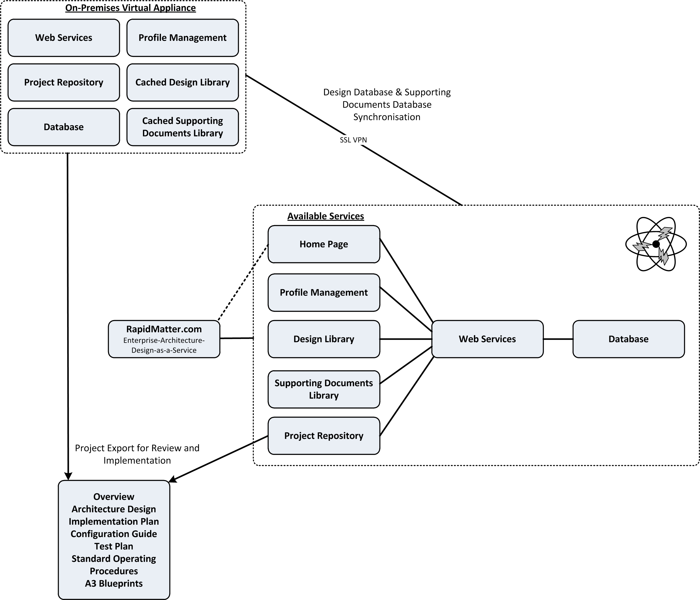 Rapidmatter enterprise architecture design as a service vcdx133 rapidmatterlogicaldesignconcept malvernweather Gallery