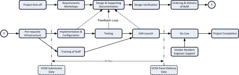 VCDX_Implementation_Plan