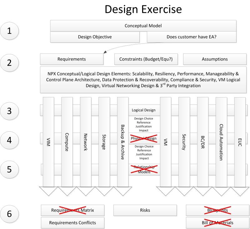 NPX_Design_Exercise