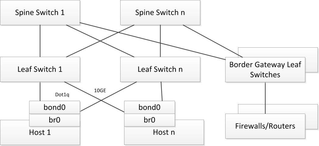 NPX_Design_Exercise_Logical_Network